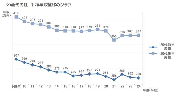 20代 サラリーマン 平均年収